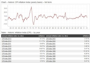 inflation - india - cpi